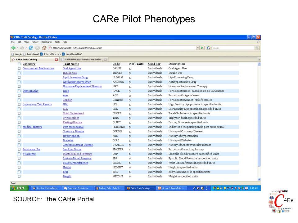 CARe Pilot Phenotypes SOURCE: the CARe Portal