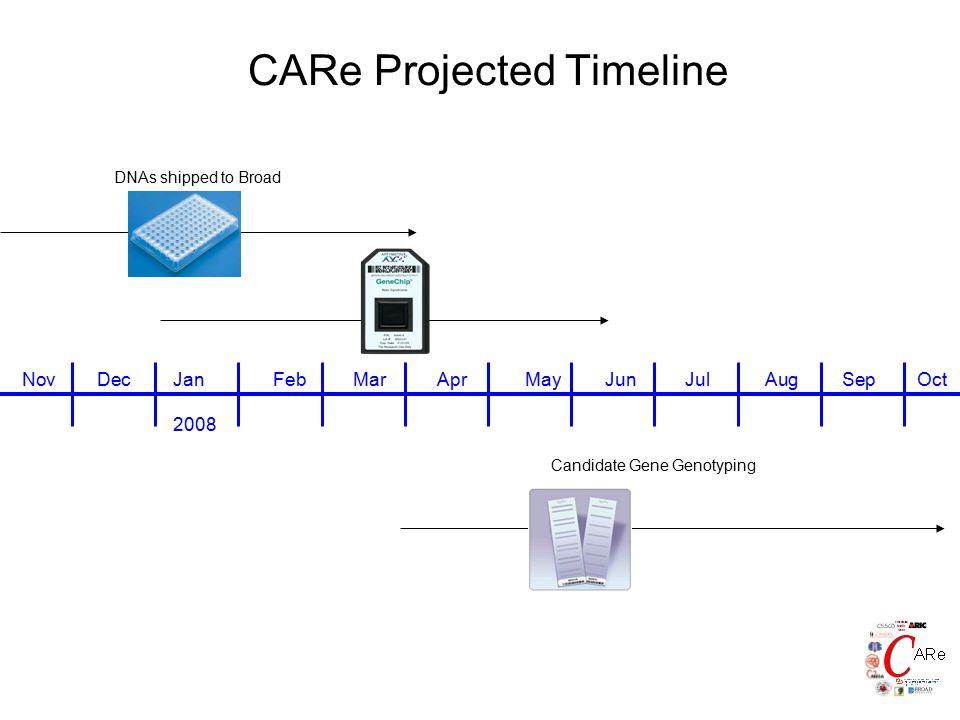 CARe Projected Timeline Sep Candidate Gene Genotyping NovOctDecJan 2008 FebMarAprMayJunJulAug DNAs shipped to Broad