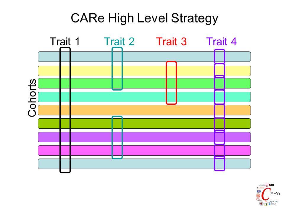 CARe High Level Strategy Cohorts Trait 1Trait 2Trait 3Trait 4