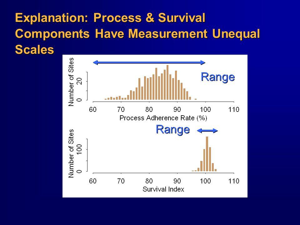 Explanation: Process & Survival Components Have Measurement Unequal Scales Range