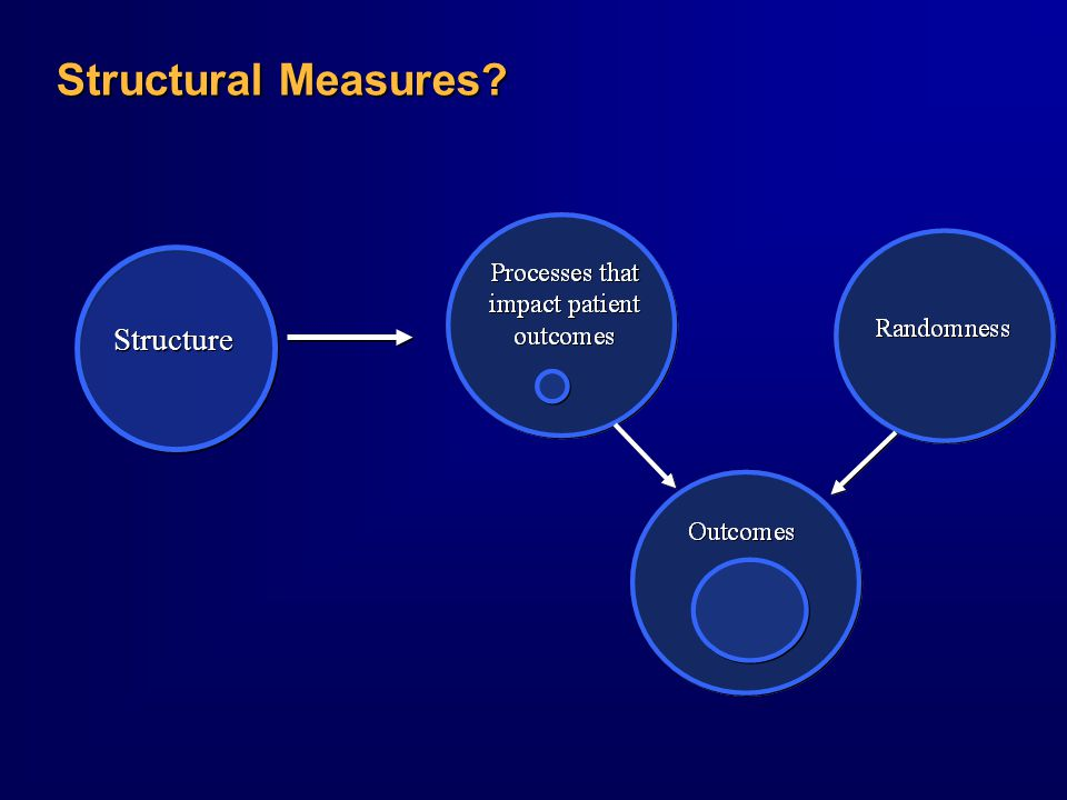 Structural Measures? Structure