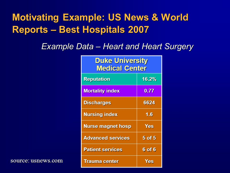 Duke University Medical Center Reputation16.2% Mortality index 0.77 Discharges6624 Nursing index 1.6 Nurse magnet hosp Yes Advanced services 5 of 5 Patient services 6 of 6 Trauma center Yes Motivating Example: US News & World Reports – Best Hospitals 2007 Example Data – Heart and Heart Surgery source: usnews.com