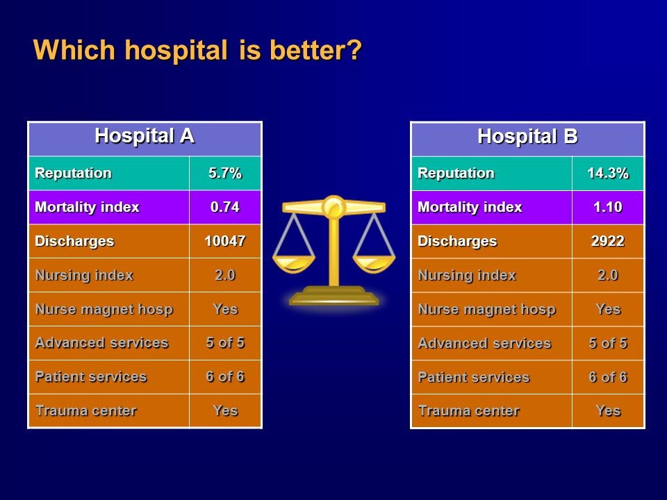 Which hospital is better.