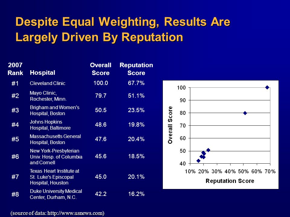 Despite Equal Weighting, Results Are Largely Driven By Reputation 2007 RankHospital Overall Score Reputation Score #1 Cleveland Clinic 100.067.7% #2 Mayo Clinic, Rochester, Minn.