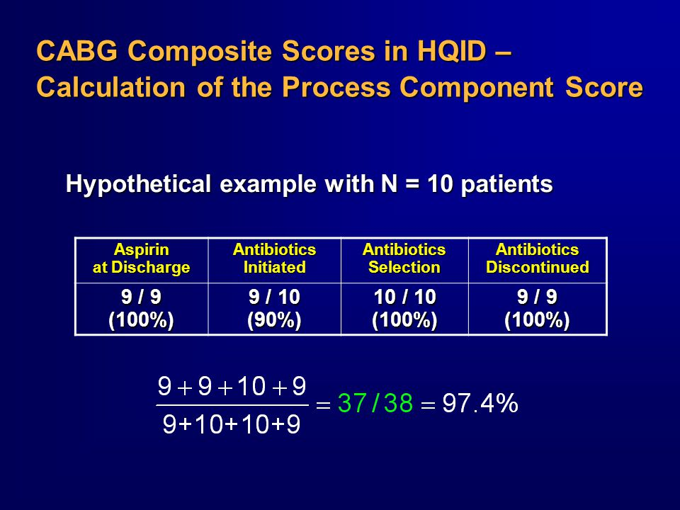 CABG Composite Scores in HQID – Calculation of the Process Component Score Aspirin at Discharge Antibiotics Initiated Antibiotics Selection Antibiotics Discontinued 9 / 9 (100%) 9 / 10 (90%) 10 / 10 (100%) 9 / 9 (100%) Hypothetical example with N = 10 patients