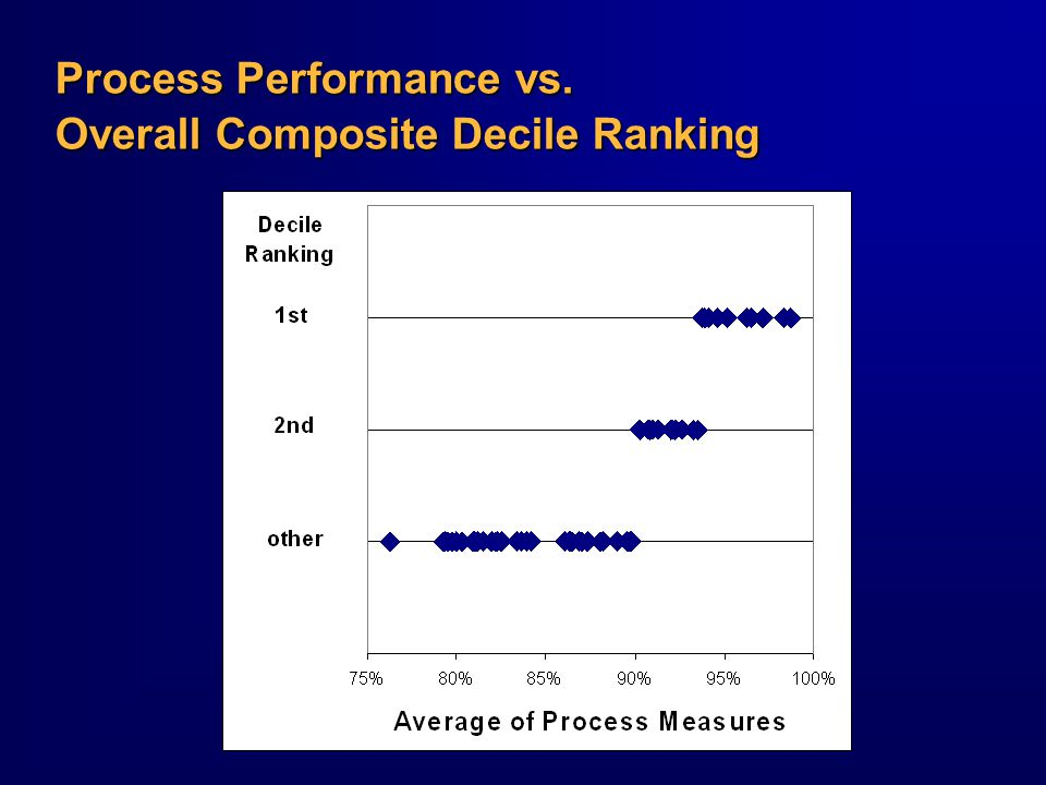 Process Performance vs. Overall Composite Decile Ranking