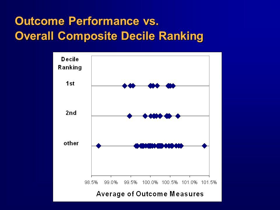 Outcome Performance vs. Overall Composite Decile Ranking