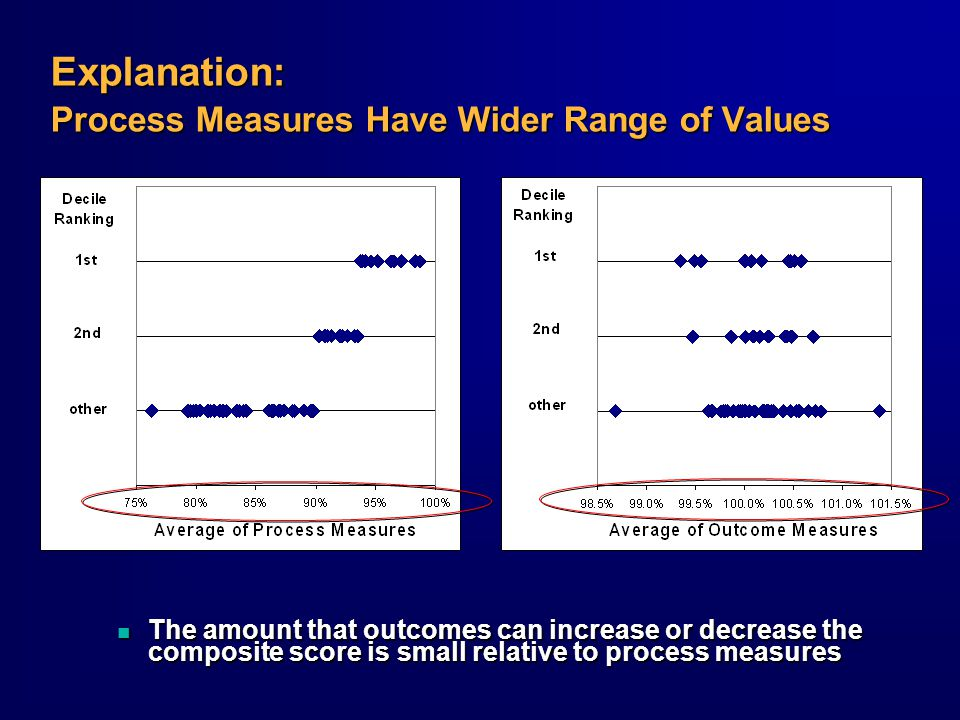 Explanation: Process Measures Have Wider Range of Values n The amount that outcomes can increase or decrease the composite score is small relative to process measures
