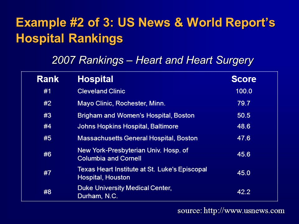 Example #2 of 3: US News & World Report's Hospital Rankings RankHospitalScore #1Cleveland Clinic100.0 #2Mayo Clinic, Rochester, Minn.79.7 #3Brigham and Women s Hospital, Boston50.5 #4Johns Hopkins Hospital, Baltimore48.6 #5Massachusetts General Hospital, Boston47.6 #6 New York-Presbyterian Univ.