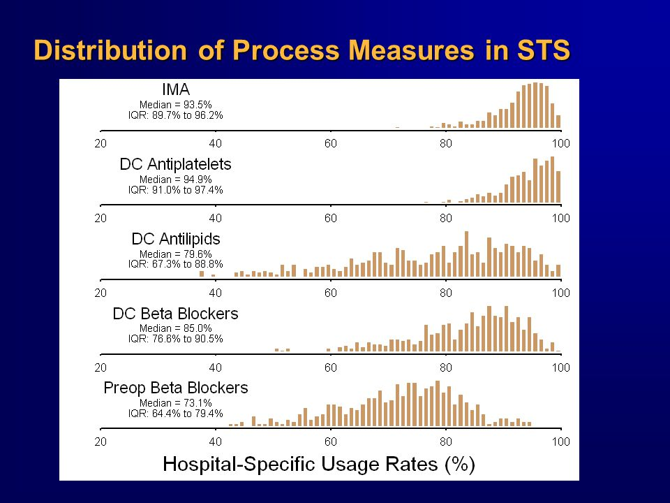 Distribution of Process Measures in STS
