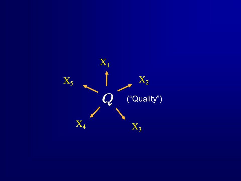 ( Quality ) X1X1 X1X1 X2X2 X2X2 X3X3 X3X3 X4X4 X4X4 X5X5 X5X5