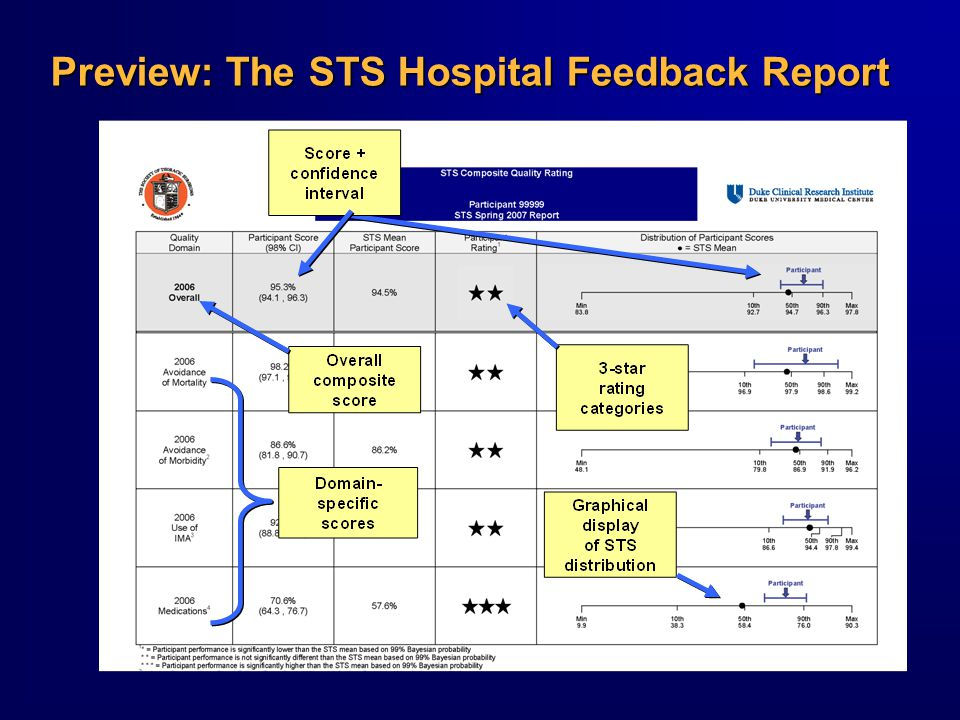 Preview: The STS Hospital Feedback Report