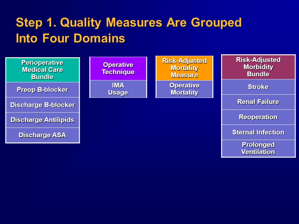 Step 1. Quality Measures Are Grouped Into Four Domains Perioperative Medical Care Bundle Preop B-blocker Discharge B-blocker Discharge Antilipids Disc