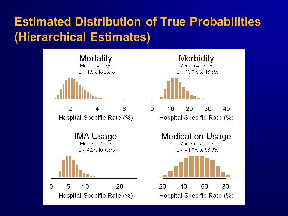 Estimated Distribution of True Probabilities (Hierarchical Estimates)