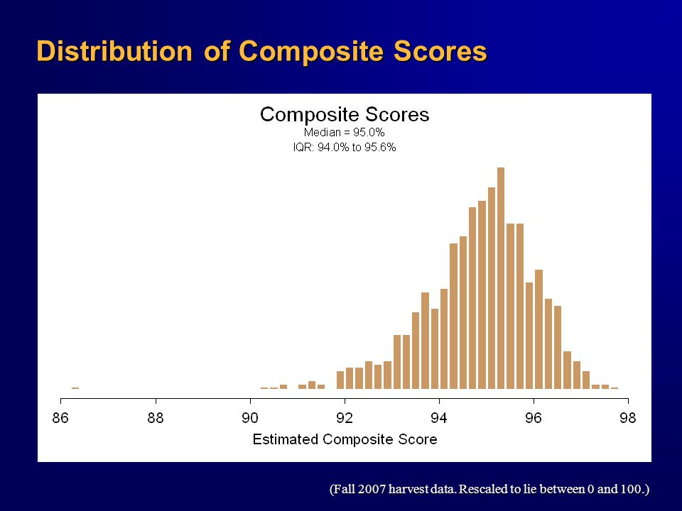Distribution of Composite Scores (Fall 2007 harvest data. Rescaled to lie between 0 and 100.)