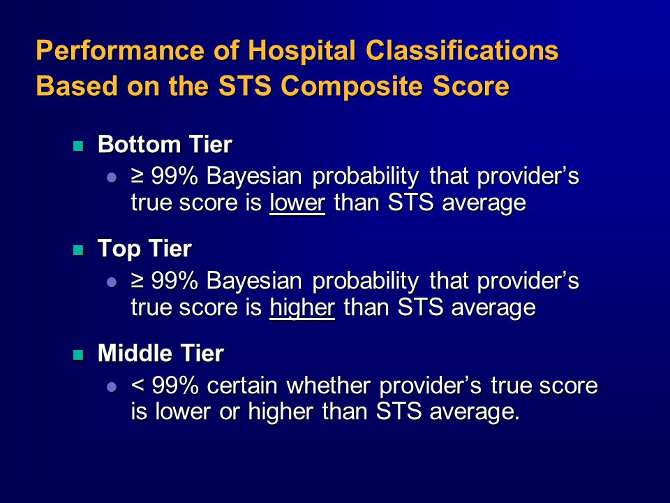 Performance of Hospital Classifications Based on the STS Composite Score n Bottom Tier l ≥ 99% Bayesian probability that provider's true score is lower than STS average n Top Tier l ≥ 99% Bayesian probability that provider's true score is higher than STS average n Middle Tier l < 99% certain whether provider's true score is lower or higher than STS average.