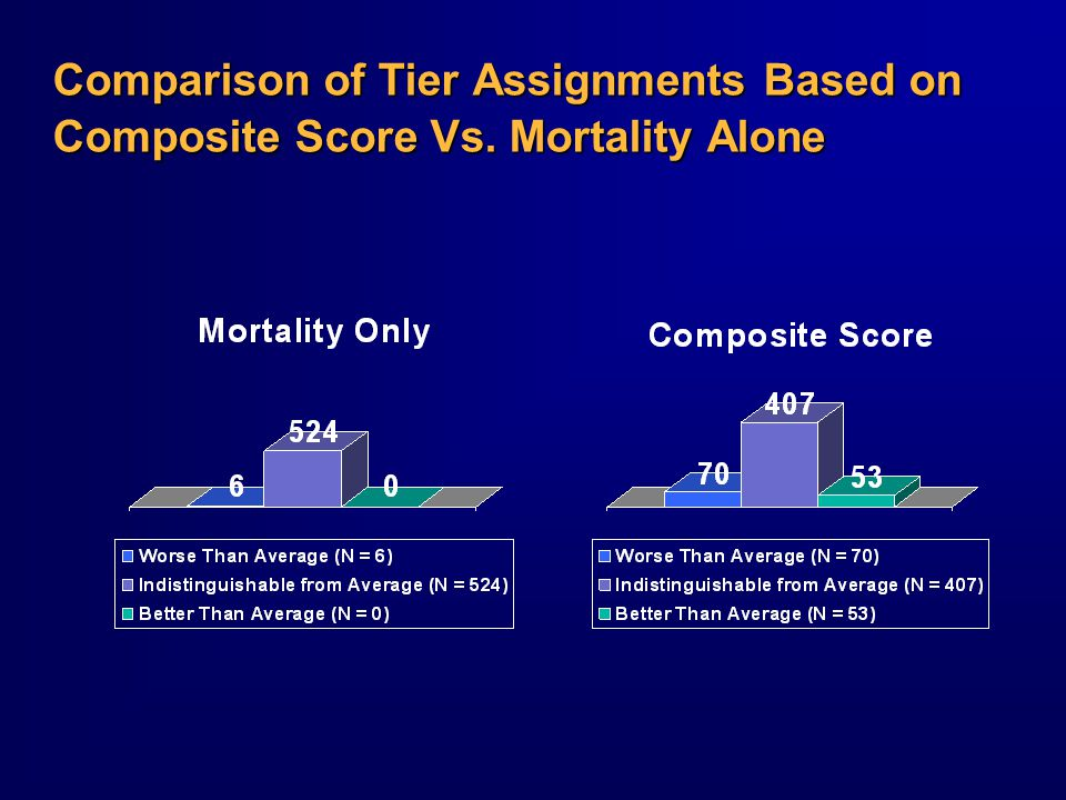 Comparison of Tier Assignments Based on Composite Score Vs. Mortality Alone