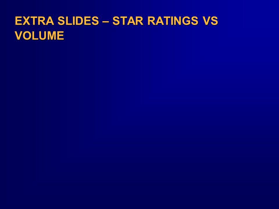 EXTRA SLIDES – STAR RATINGS VS VOLUME