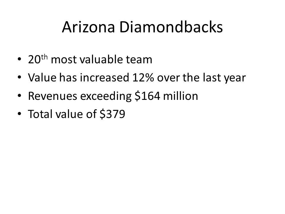 Arizona Diamondbacks 20 th most valuable team Value has increased 12% over the last year Revenues exceeding $164 million Total value of $379