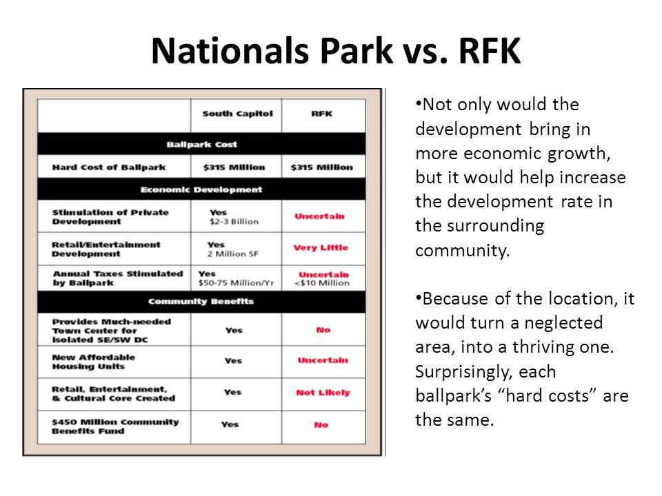 Nationals Park vs.