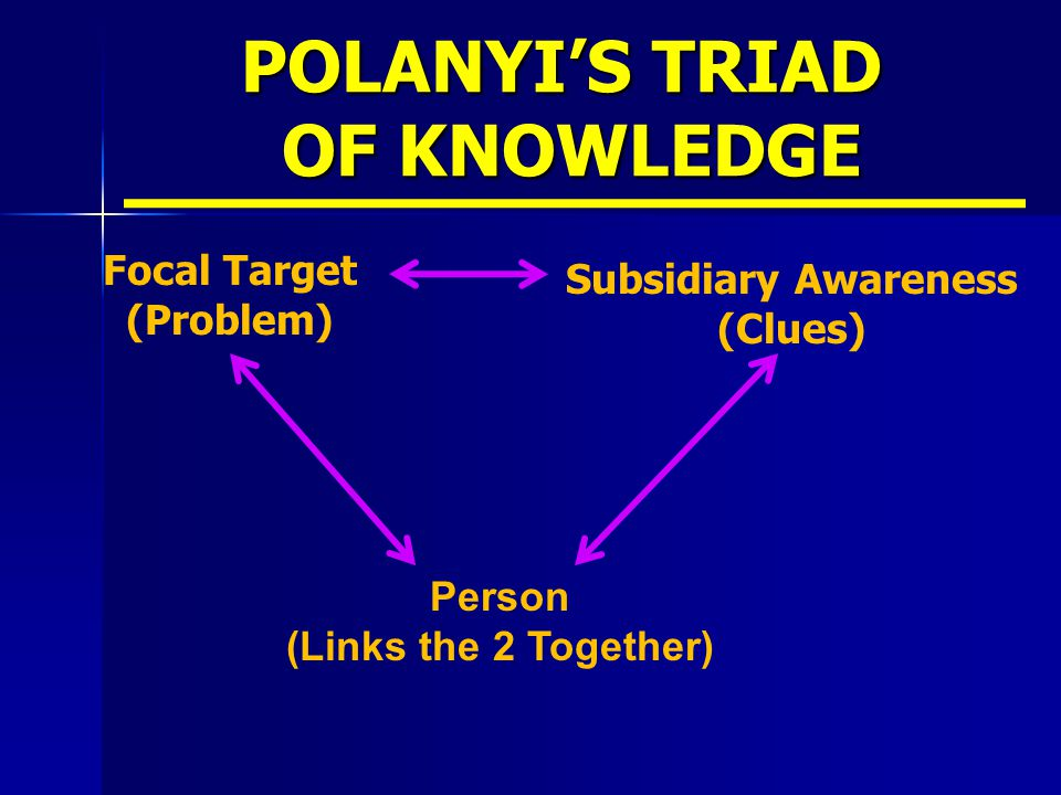 POLANYI'S TRIAD OF KNOWLEDGE Focal Target (Problem) Subsidiary Awareness (Clues) Person (Links the 2 Together)