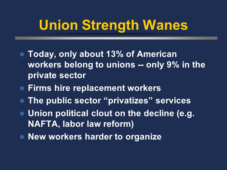 Union Strength Wanes Today, only about 13% of American workers belong to unions -- only 9% in the private sector Firms hire replacement workers The public sector privatizes services Union political clout on the decline (e.g.