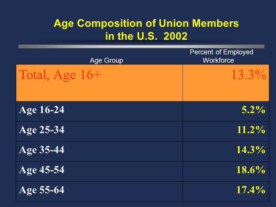 Age Composition of Union Members in the U.S.