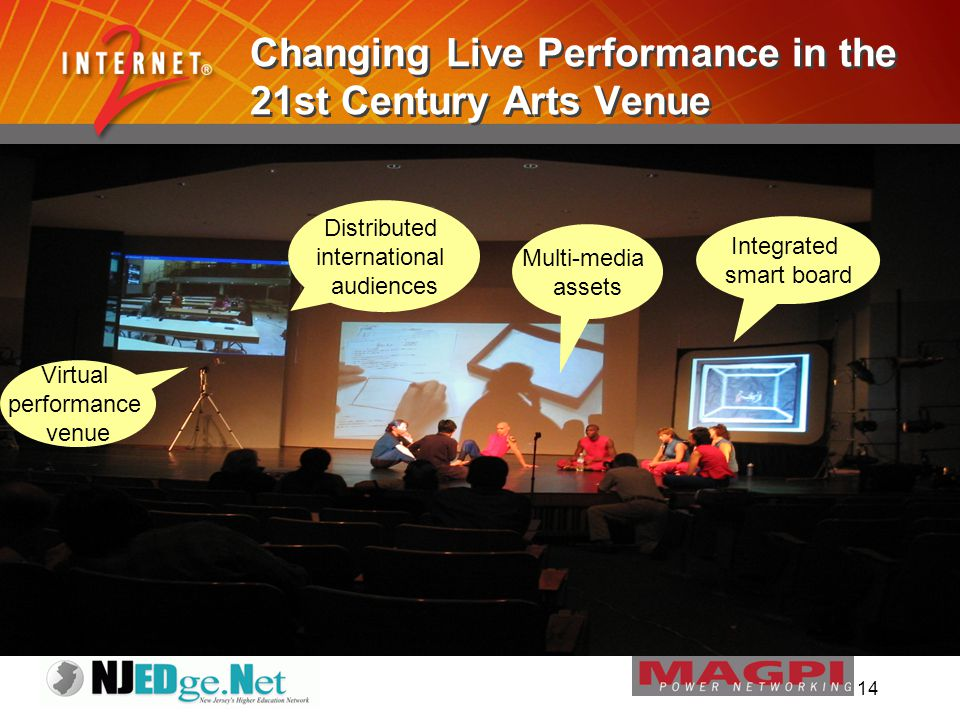 14 Changing Live Performance in the 21st Century Arts Venue Virtual performance venue Distributed international audiences Multi-media assets Integrated smart board