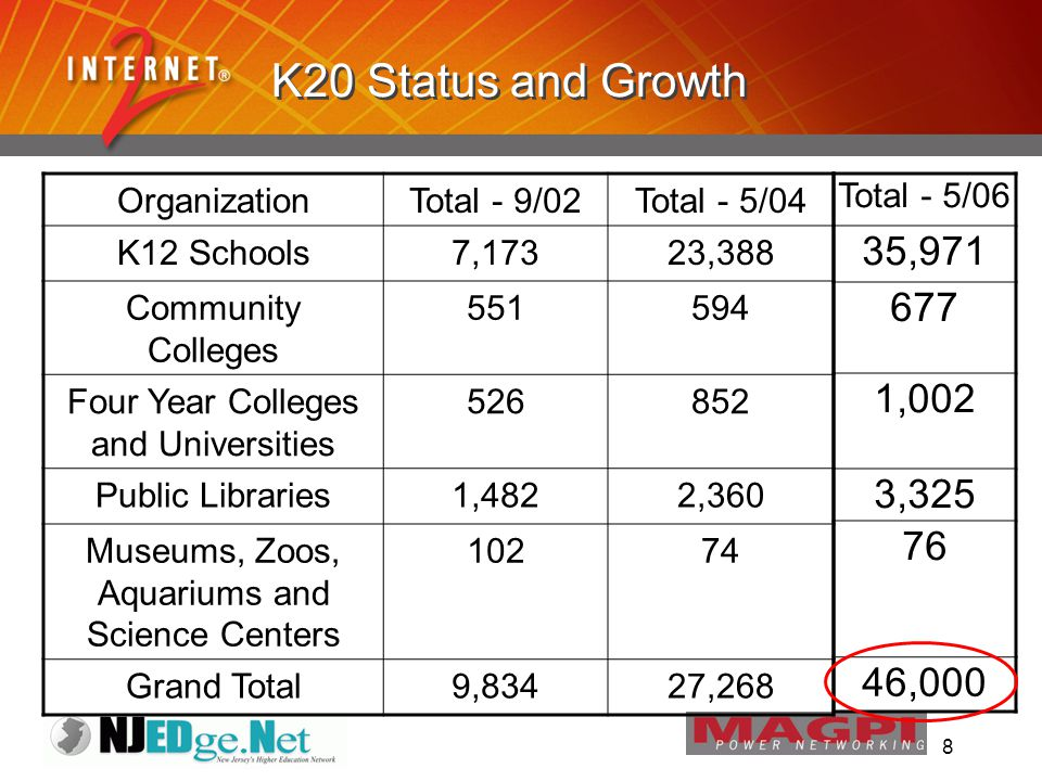 8 K20 Status and Growth OrganizationTotal - 9/02Total - 5/04 K12 Schools7,17323,388 Community Colleges 551594 Four Year Colleges and Universities 526852 Public Libraries1,4822,360 Museums, Zoos, Aquariums and Science Centers 10274 Grand Total9,83427,268 Total - 5/06 35,971 677 1,002 3,325 76 46,000