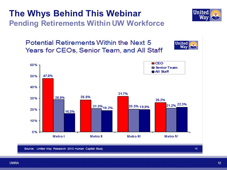 The Whys Behind This Webinar Pending Retirements Within UW Workforce 12 UWRA