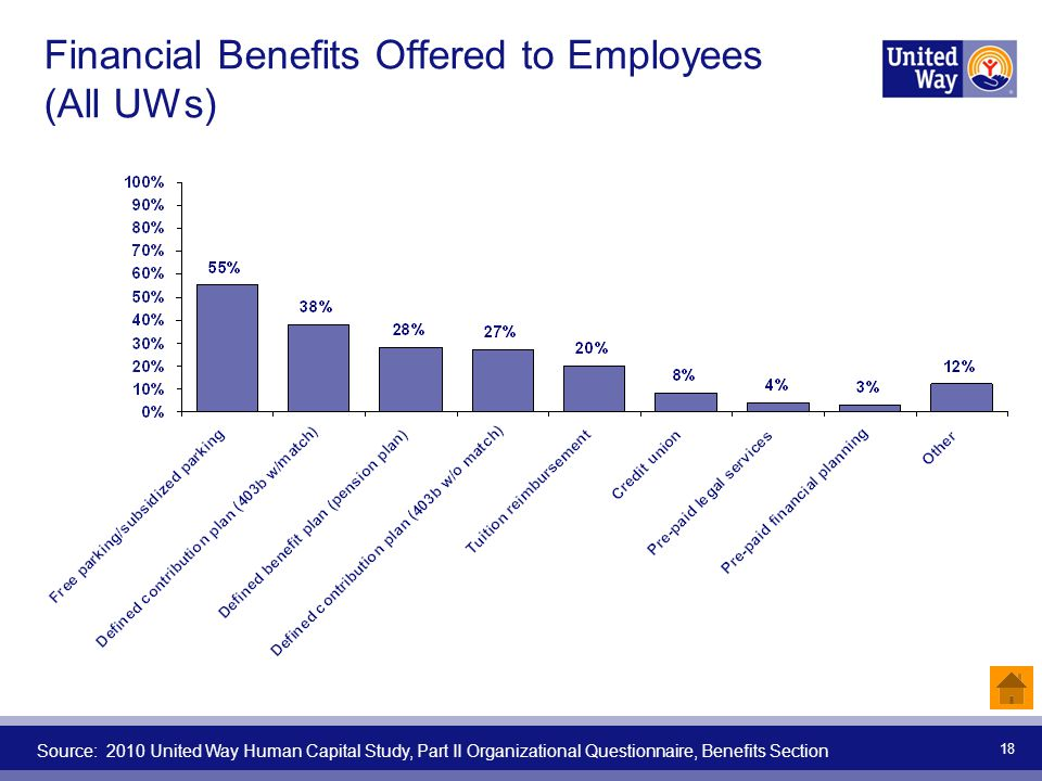 Financial Benefits Offered to Employees (All UWs) Source: 2010 United Way Human Capital Study, Part II Organizational Questionnaire, Benefits Section