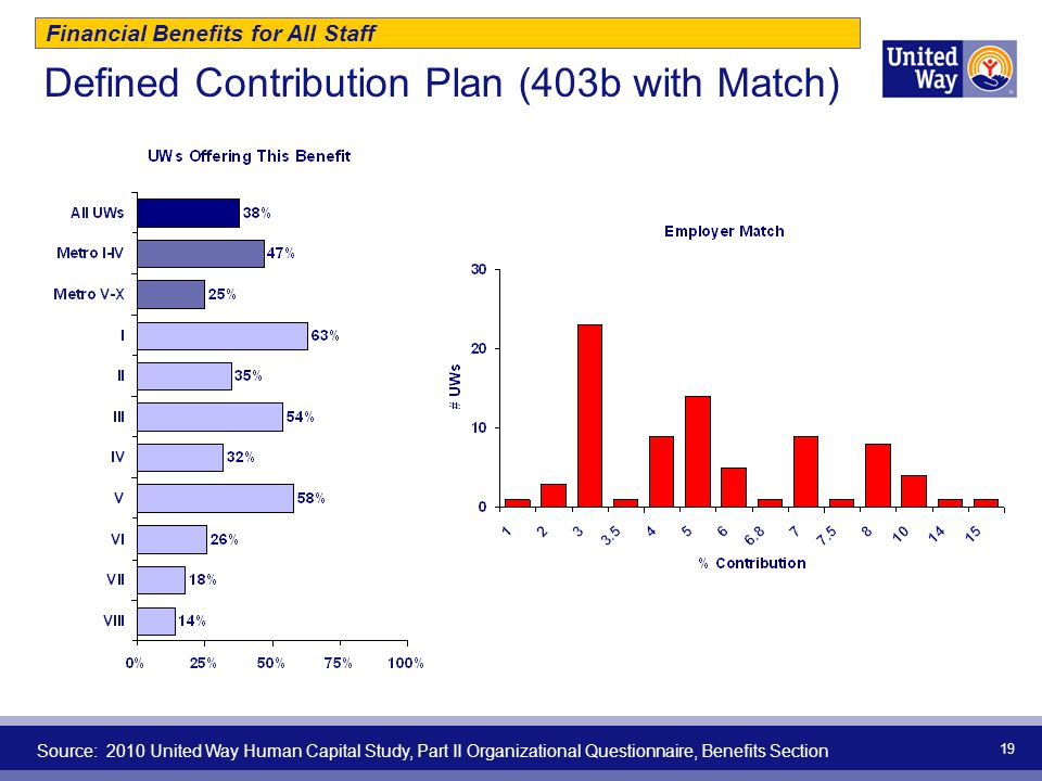Defined Contribution Plan (403b with Match) 19 Financial Benefits for All Staff Source: 2010 United Way Human Capital Study, Part II Organizational Qu