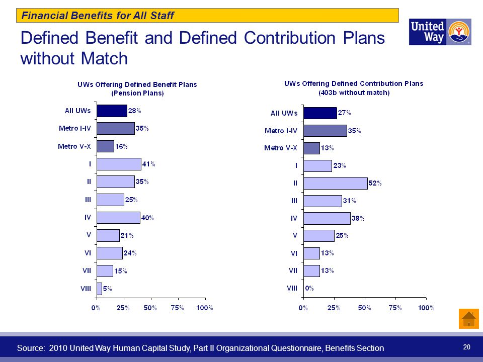 20 Defined Benefit and Defined Contribution Plans without Match Financial Benefits for All Staff Source: 2010 United Way Human Capital Study, Part II