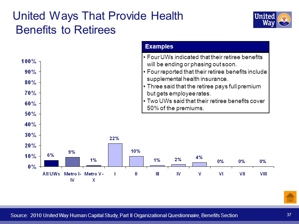 37 United Ways That Provide Health Benefits to Retirees Source: 2010 United Way Human Capital Study, Part II Organizational Questionnaire, Benefits Se