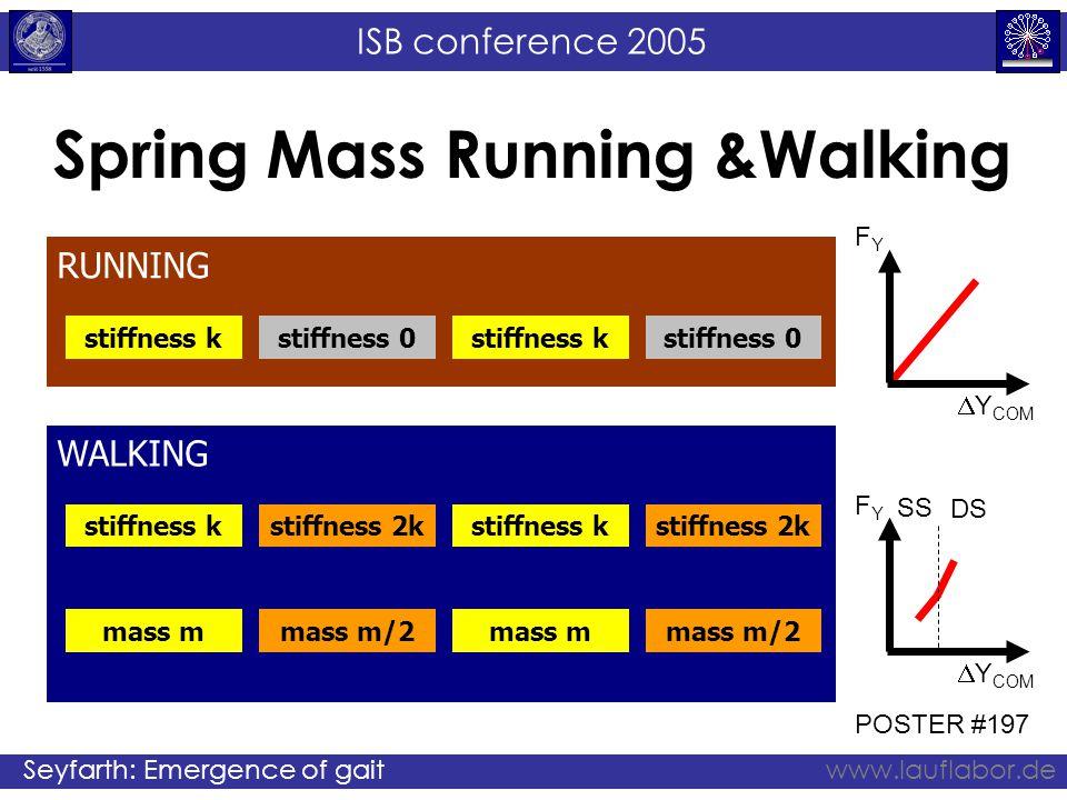 ISB conference 2005 Seyfarth: Emergence of gaitwww.lauflabor.de RUNNING Spring Mass Running &Walking stiffness kstiffness 0stiffness kstiffness 0 WALK