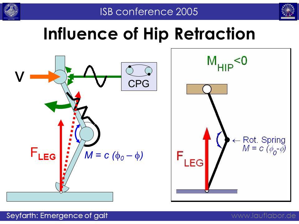 ISB conference 2005 Seyfarth: Emergence of gaitwww.lauflabor.de Influence of Hip Retraction v CPG M = c (  0 –  ) F LEG