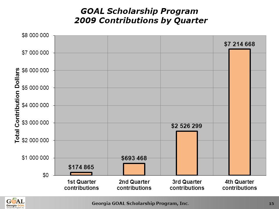 Georgia GOAL Scholarship Program, Inc. 15 GOAL Scholarship Program 2009 Contributions by Quarter
