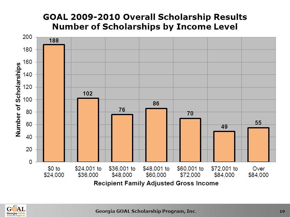 Georgia GOAL Scholarship Program, Inc. 19