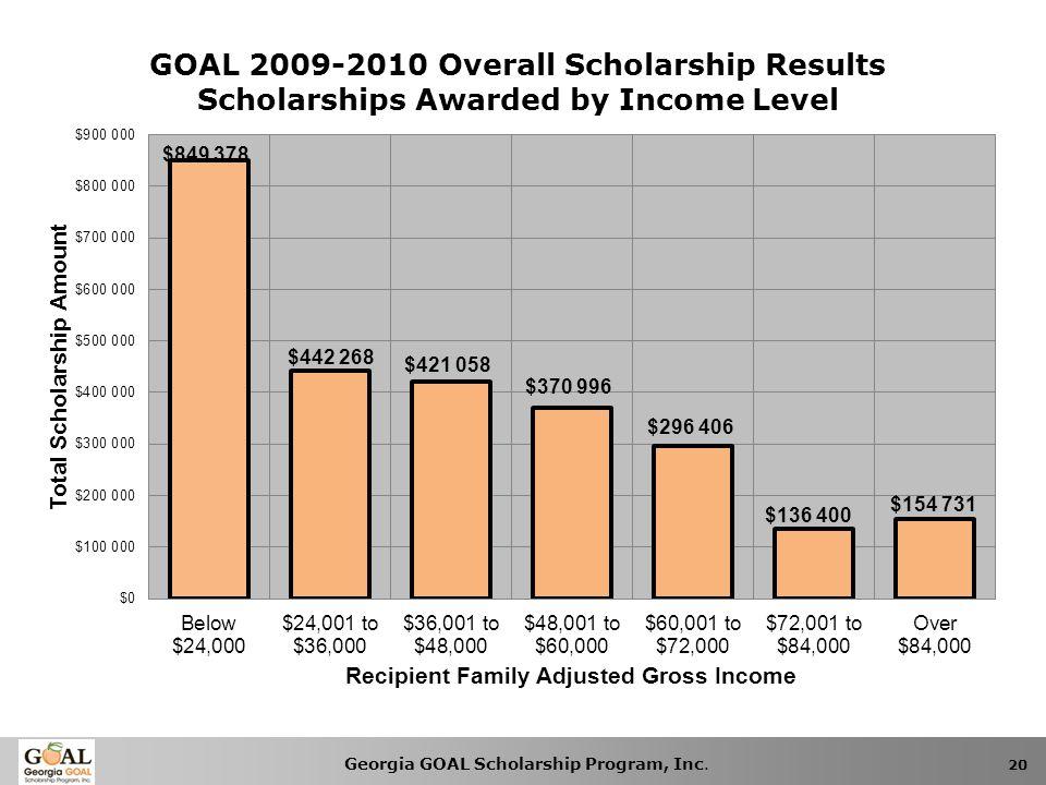 Georgia GOAL Scholarship Program, Inc. 20