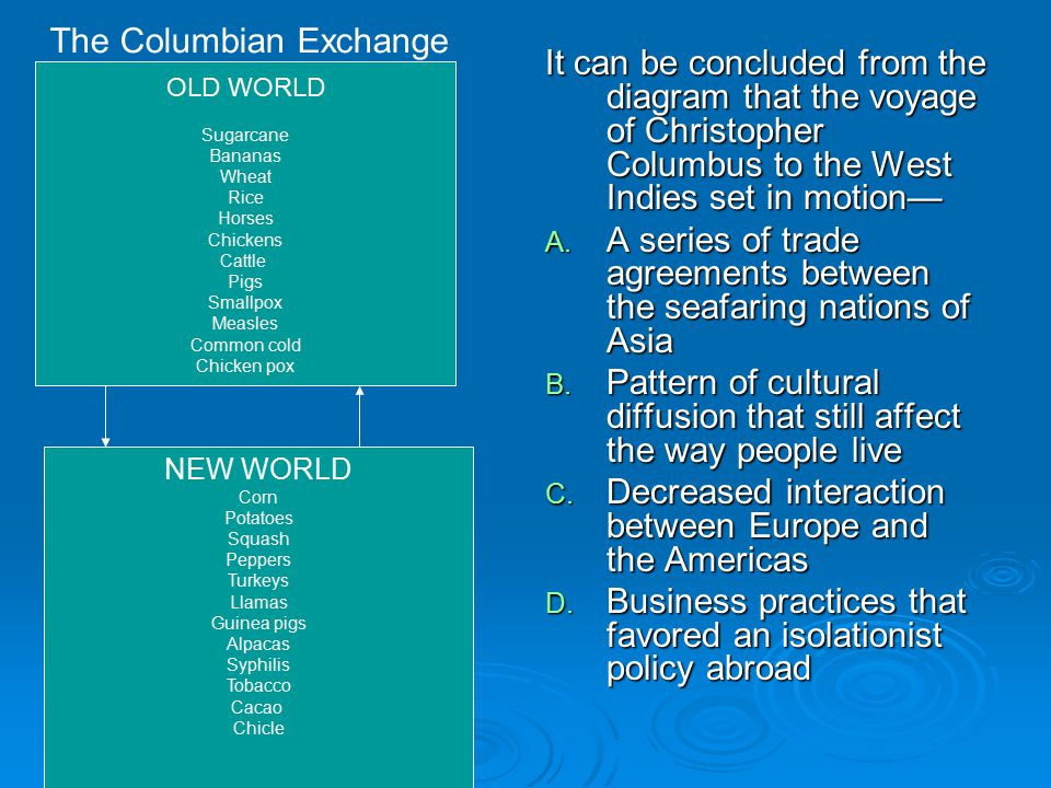 It can be concluded from the diagram that the voyage of Christopher Columbus to the West Indies set in motion— A. A series of trade agreements between