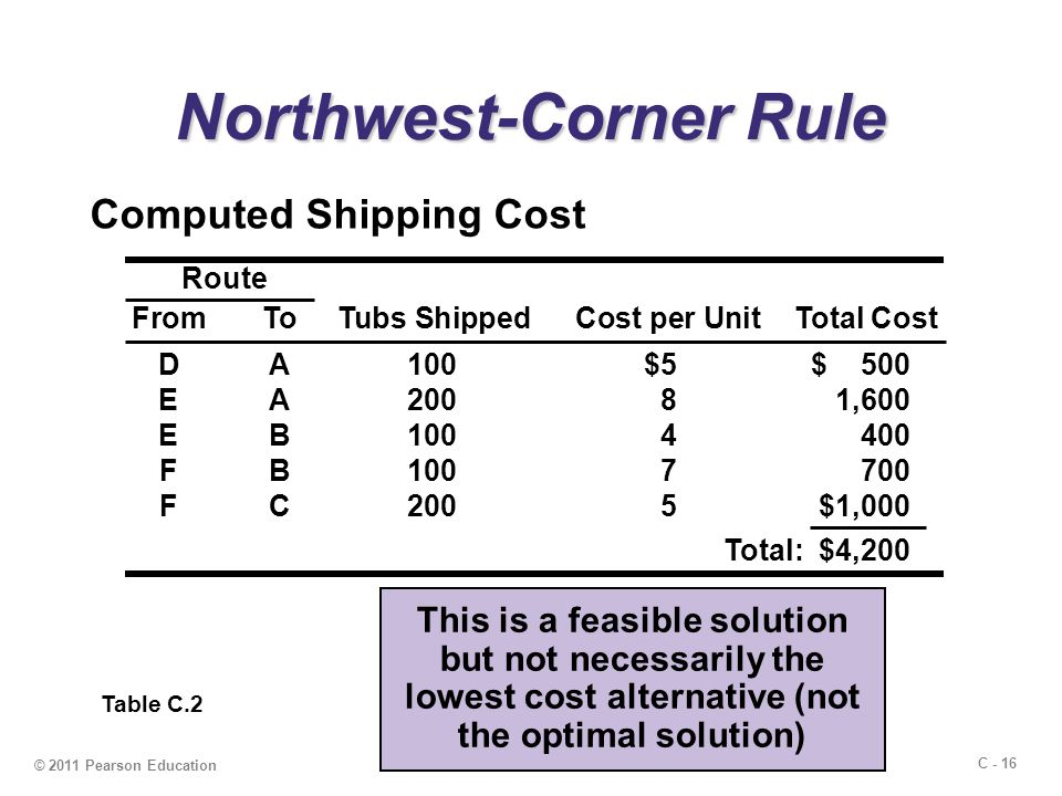 C - 16 © 2011 Pearson Education Northwest-Corner Rule Computed Shipping Cost Table C.2 This is a feasible solution but not necessarily the lowest cost alternative (not the optimal solution) Route FromToTubs ShippedCost per UnitTotal Cost DA100$5$ 500 EA20081,600 EB1004400 FB1007700 FC2005$1,000 Total: $4,200