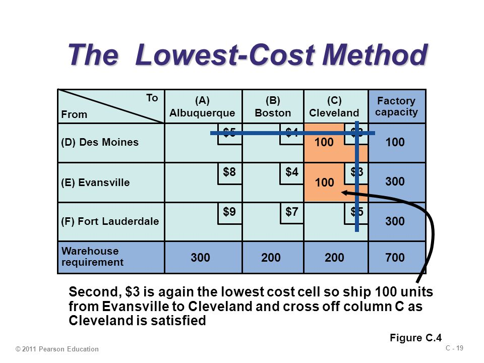 C - 19 © 2011 Pearson Education The Lowest-Cost Method The Lowest-Cost Method To (A) Albuquerque (B) Boston (C) Cleveland (D) Des Moines (E) Evansville (F) Fort Lauderdale Warehouse requirement 300200 Factory capacity 300 100 700 $5 $4 $3 $9 $8 $7 From 100 Second, $3 is again the lowest cost cell so ship 100 units from Evansville to Cleveland and cross off column C as Cleveland is satisfied Figure C.4