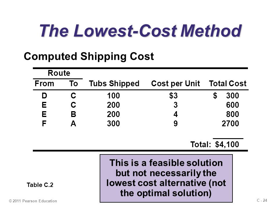 C - 24 © 2011 Pearson Education The Lowest-Cost Method Computed Shipping Cost Table C.2 This is a feasible solution but not necessarily the lowest cost alternative (not the optimal solution) Route FromToTubs ShippedCost per UnitTotal Cost DC100$3$ 300 EC2003 600 EB2004800 FA30092700 Total: $4,100