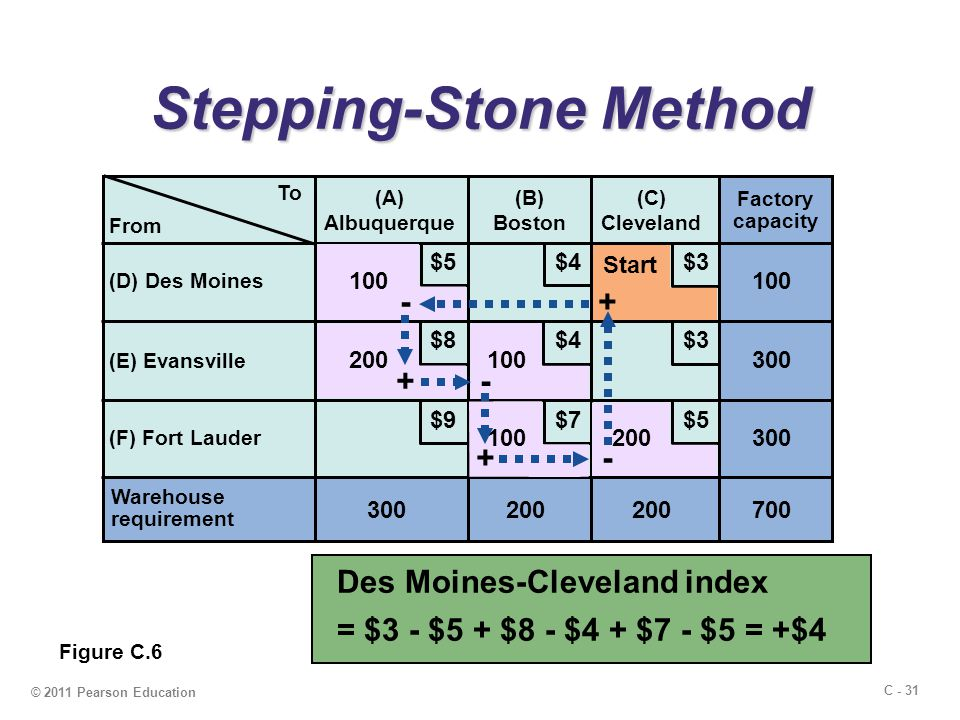 C - 31 © 2011 Pearson Education Stepping-Stone Method To (A) Albuquerque (B) Boston (C) Cleveland (D) Des Moines (E) Evansville (F) Fort Lauder Warehouse requirement 300200 Factory capacity 300 100 700 $5 $4 $3 $9 $8 $7 From 100 200 Figure C.6 Start +- + - + - Des Moines-Cleveland index = $3 - $5 + $8 - $4 + $7 - $5 = +$4