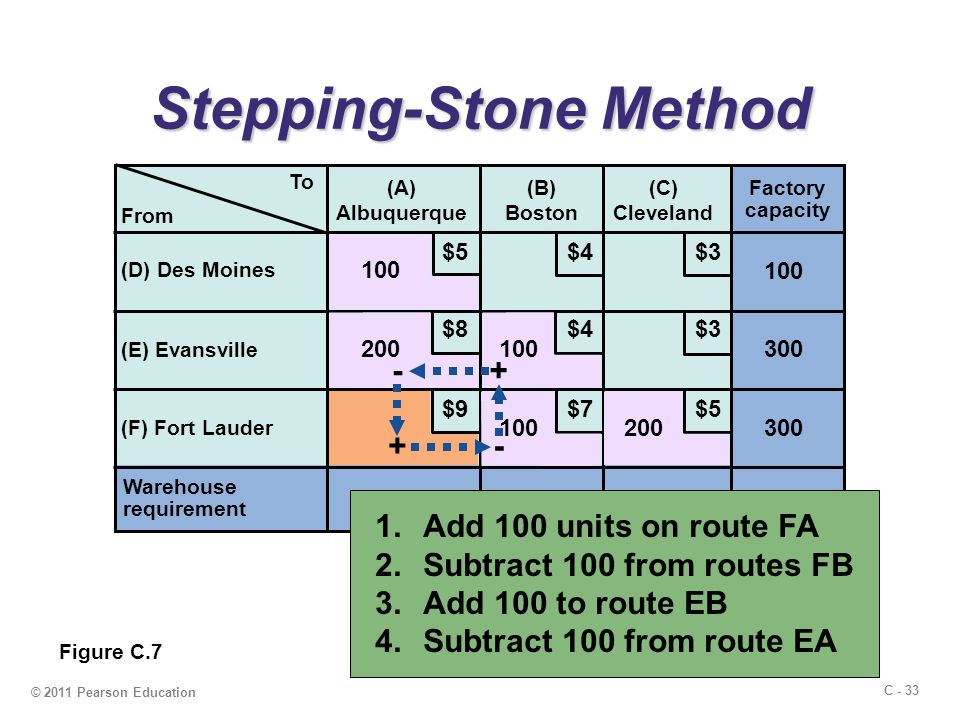 C - 33 © 2011 Pearson Education Stepping-Stone Method To (A) Albuquerque (B) Boston (C) Cleveland (D) Des Moines (E) Evansville (F) Fort Lauder Warehouse requirement 300200 Factory capacity 300 100 700 $5 $4 $3 $9 $8 $7 From 100 200 Figure C.7 + +- - 1.Add 100 units on route FA 2.Subtract 100 from routes FB 3.Add 100 to route EB 4.Subtract 100 from route EA