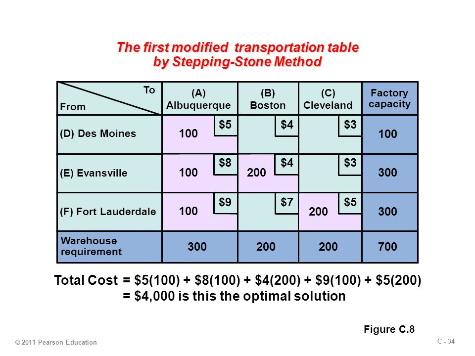 C - 34 © 2011 Pearson Education The first modified transportation table by Stepping-Stone Method To (A) Albuquerque (B) Boston (C) Cleveland (D) Des Moines (E) Evansville (F) Fort Lauderdale Warehouse requirement 300200 Factory capacity 300 100 700 $5 $4 $3 $9 $8 $7 From 100 200 100 200 Figure C.8 Total Cost= $5(100) + $8(100) + $4(200) + $9(100) + $5(200) = $4,000 is this the optimal solution