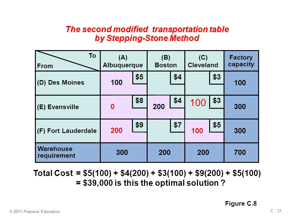 C - 37 © 2011 Pearson Education The second modified transportation table by Stepping-Stone Method 100 To (A) Albuquerque (B) Boston (C) Cleveland (D) Des Moines (E) Evansville (F) Fort Lauderdale Warehouse requirement 300200 Factory capacity 300 100 700 $5 $4 $3 $9 $8 $7 From 200 100 0 Figure C.8 Total Cost= $5(100) + $4(200) + $3(100) + $9(200) + $5(100) = $39,000 is this the optimal solution ?