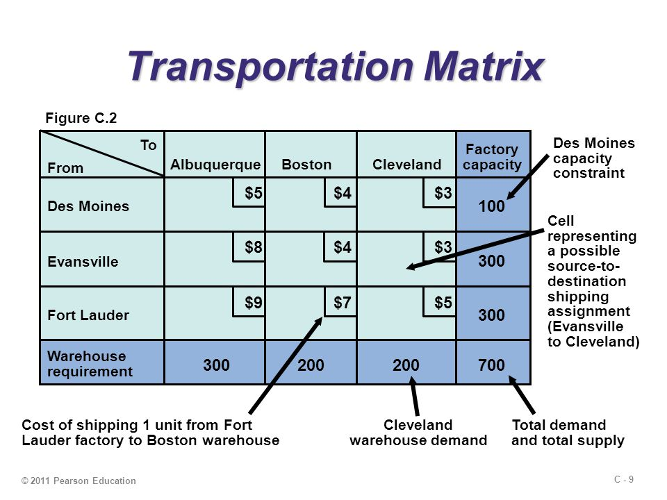 C - 9 © 2011 Pearson Education Transportation Matrix From To AlbuquerqueBostonCleveland Des Moines Evansville Fort Lauder Factory capacity Warehouse requirement 300 200 100 700 $5 $4 $3 $9 $8 $7 Cost of shipping 1 unit from Fort Lauder factory to Boston warehouse Des Moines capacity constraint Cell representing a possible source-to- destination shipping assignment (Evansville to Cleveland) Total demand and total supply Cleveland warehouse demand Figure C.2