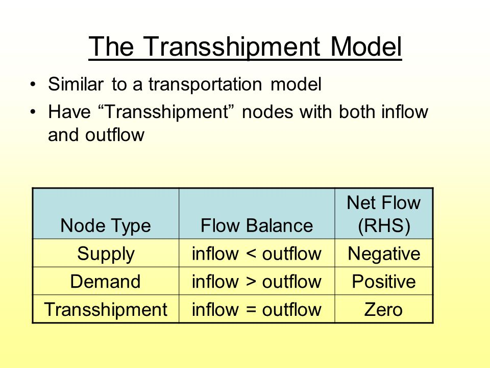 The Transshipment Model Similar to a transportation model Have Transshipment nodes with both inflow and outflow Node TypeFlow Balance Net Flow (RHS) Supplyinflow < outflowNegative Demandinflow > outflowPositive Transshipmentinflow = outflowZero