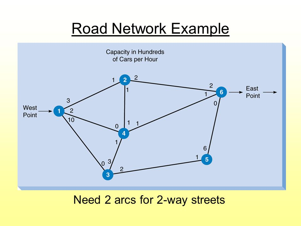 Road Network Example Need 2 arcs for 2-way streets